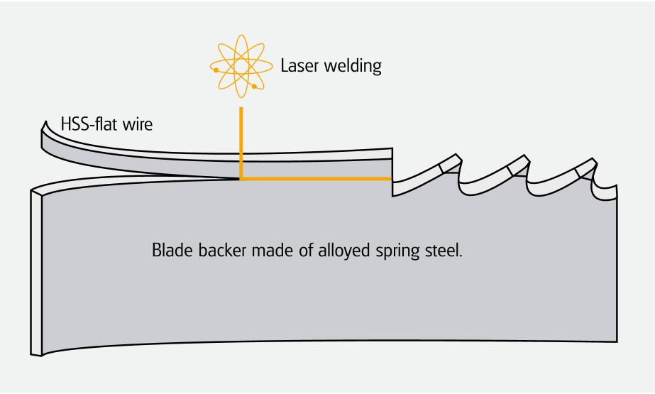 قسمت های تشکیل دهنده اره نواری فلز بر